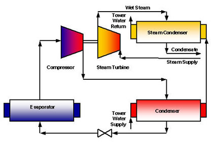Large Selection of Used or Second Hand GENERATORS - STEAM TURBINE